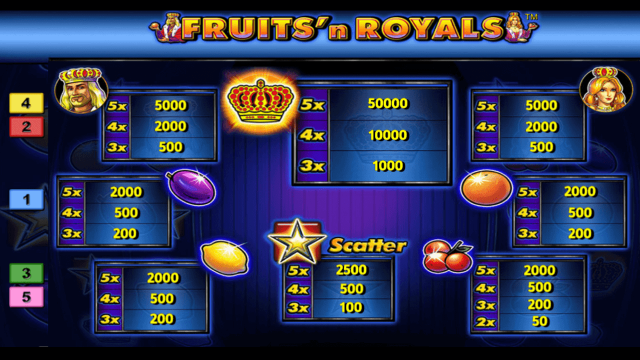 Характеристики слота Fruits And Royals 10